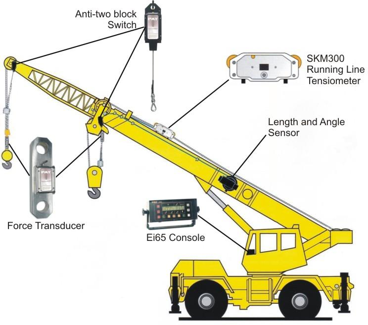 Safe Load Indicator Systems : Crane safety system load mo end pm myt