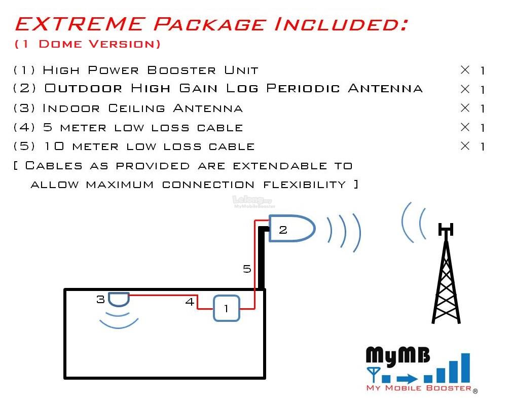 GSM 2G 3G Signal Repeater for GSM/WCDMA 3G - Extreme 2G+3G