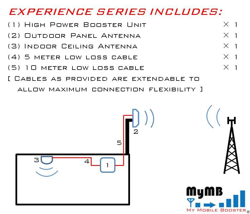 GSM/3G Network Signal Booster for GSM/3G-WCDMA - Experience 2G+3G