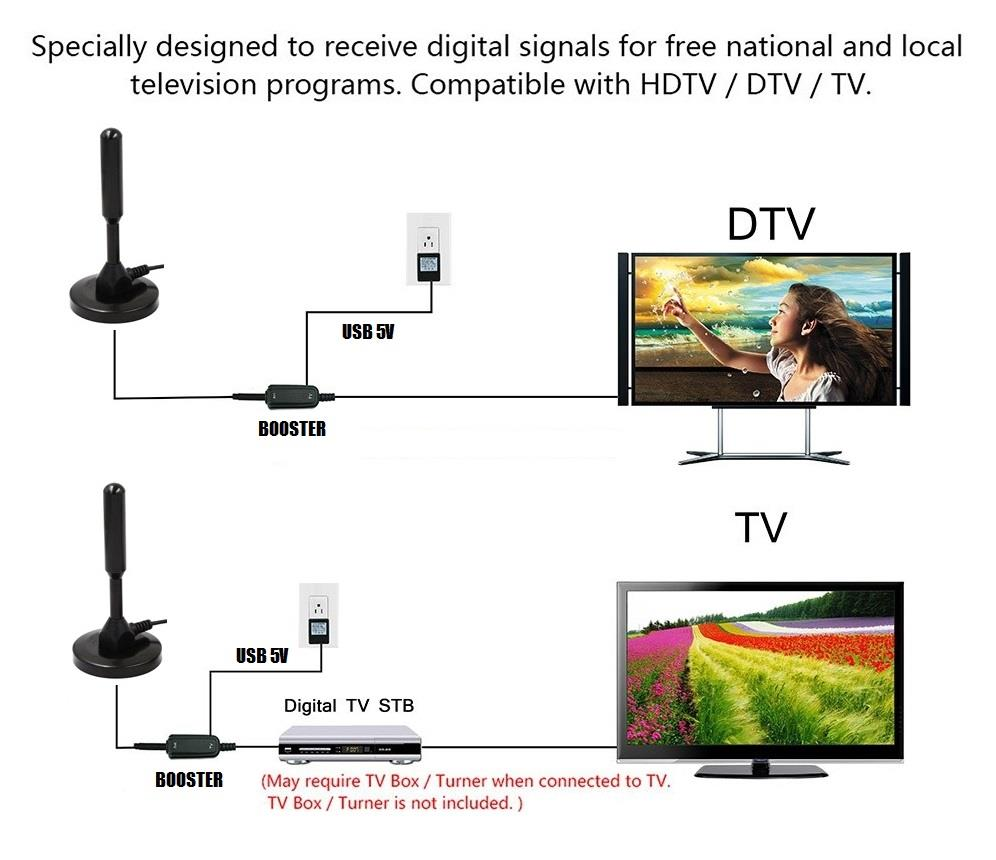 Digital Tv Channel Frequencies Malaysia - Digital Photos and