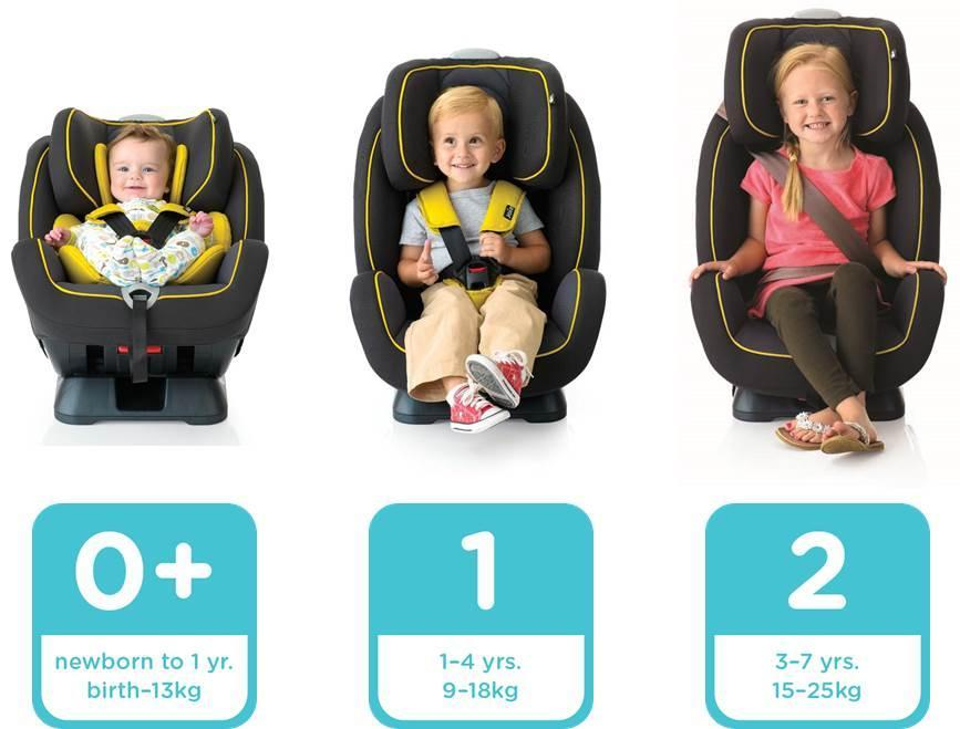Possibly dumb question about strollers and car seats for Sillas para coche grupo 2