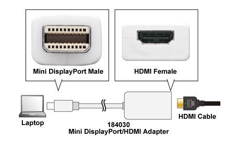 Mini dp thunderbolt display port to end 8 27 2017 10 15 pm - How to add an extra hdmi port to a tv ...