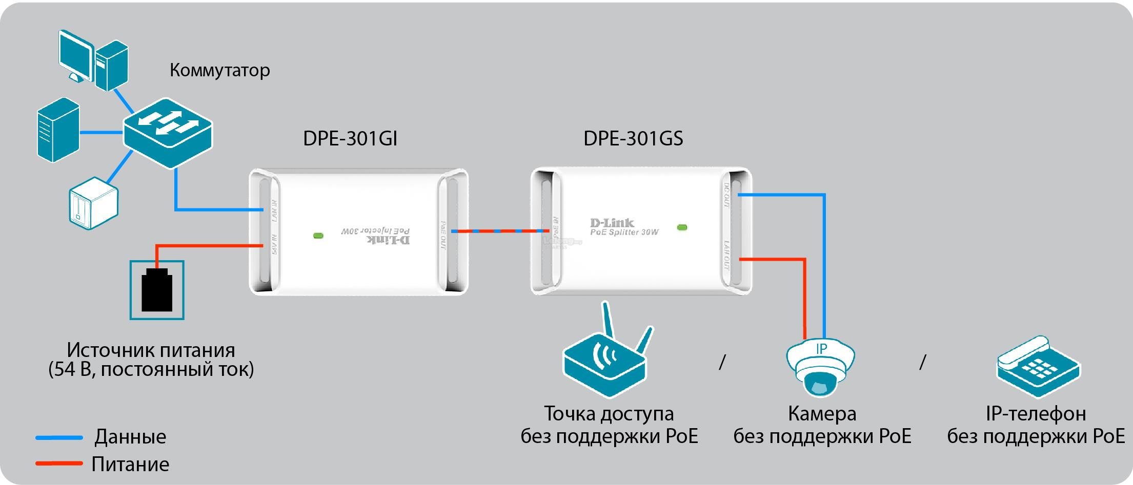 NW. D-LINK ADAPTER NETWORK HIGH POWER POE SPLITTER DPE-301GS