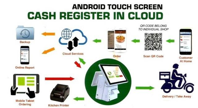 Pos system cash registers machine-Android Touch Screen
