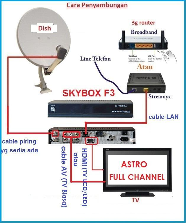 SKYBOX F3 & F5 Full Channel (OPENBOX, DREAMBOX + CCCam, C line)