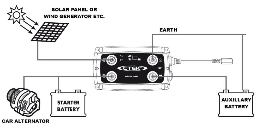 ctek battery charger wiring diagram ctek image ctek d250s dual battery charger dc t end 7 14 2017 3 15 pm on ctek