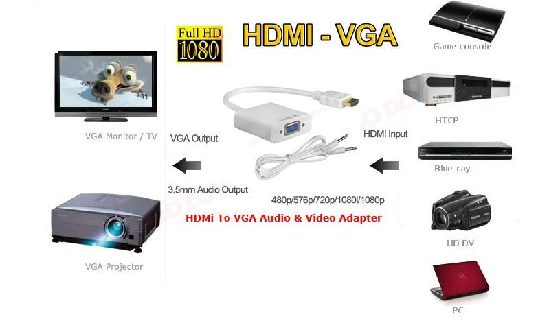 how to connect a projector to a laptop with hdmi