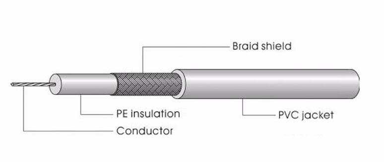 All Link All-link D112PE RG59  Jelly Filled Coaxial Cable Copper 0.65m